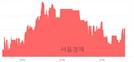 <코>트루윈, 3.02% 오르며 체결강도 강세 지속(106%)