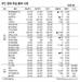 [표]IPO·장외 주요 종목 시세(7월 23일)