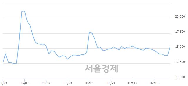 유진흥기업2우B, 전일 대비 9.75% 상승.. 일일회전율은 33.96% 기록
