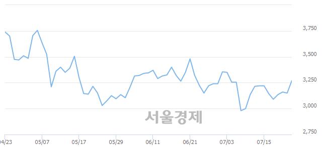 코현대공업, 전일 대비 7.46% 상승.. 일일회전율은 1.42% 기록