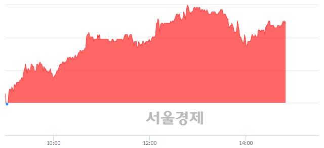 코진성티이씨, 4.67% 오르며 체결강도 강세 지속(156%)