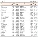[표]코스닥 기관·외국인·개인 순매수·도 상위종목(7월 23일)