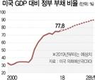 美 예산·부채 증액 합의…2년간 377조 추가 지출