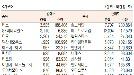 [표]코스닥 기관·외국인·개인 순매수·도 상위종목(7월 23일-최종치)