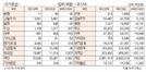 [표]투자주체별 매매동향(7월 23일)