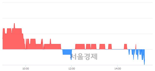 유티웨이홀딩스, 장중 신저가 기록.. 1,750→1,745(▼5)