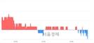 <유>티웨이홀딩스, 장중 신저가 기록.. 1,750→1,745(▼5)