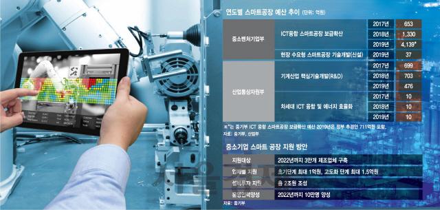 핵심 미래사업 곳곳 부처간 '밥그릇 싸움'