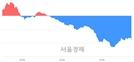 [마감 시황]  외국인과 기관의 동반 매도세.. 코스닥 668.65(▼6.13, -0.91%) 하락 마감