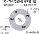 """팍팍한 노후…고령층 60% """"73세까지 생활비 벌어야"""""""