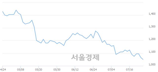 코한일진공, 장중 신저가 기록.. 1,050→1,040(▼10)