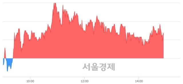 코유진스팩4호, 매도잔량 372% 급증
