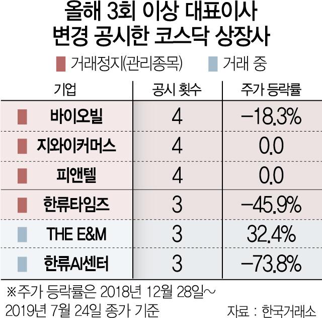 '대표 수시교체→주가 하락' 공식 되나