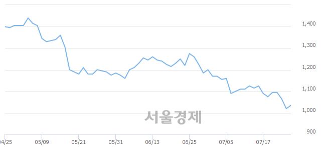 코한일진공, 전일 대비 9.80% 상승.. 일일회전율은 0.48% 기록