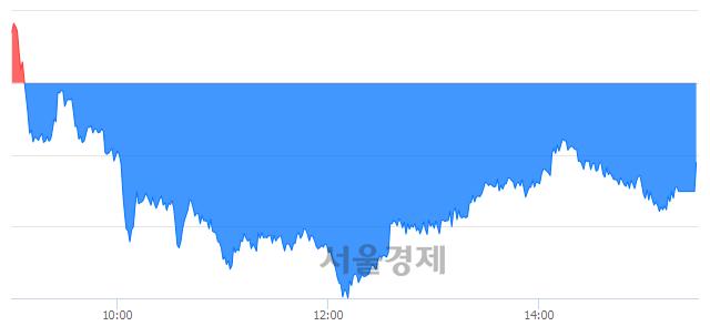 [마감 시황]  기관의 '팔자' 기조.. 코스피 2074.48(▼7.82, -0.38%) 하락 마감