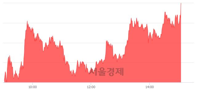 코삼륭물산, 상한가 진입.. +29.51% ↑