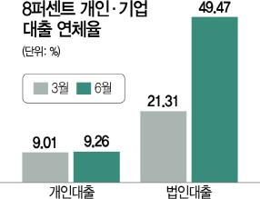 국내 대형 P2P업체 연체율 급증