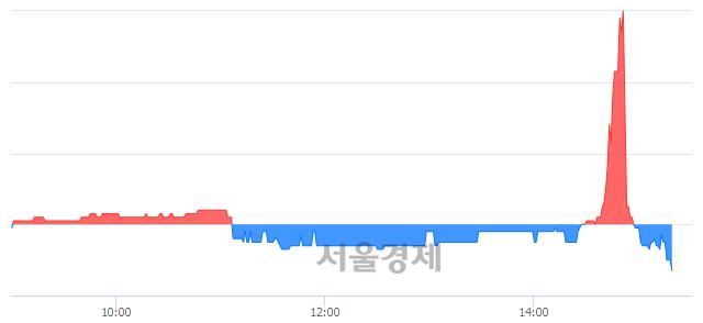 유방림, 장중 신저가 기록.. 2,135→2,130(▼5)