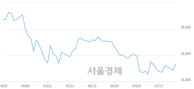 코엠플러스, 전일 대비 11.28% 상승.. 일일회전율은 1.98% 기록