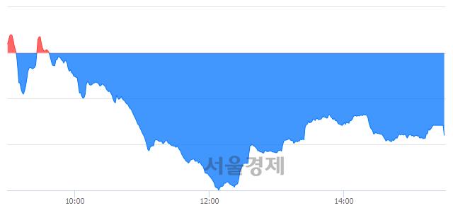[마감 시황] 개인과 기관의 동반 매도세.. 코스닥 652.40(▼7.43, -1.13%) 하락 마감