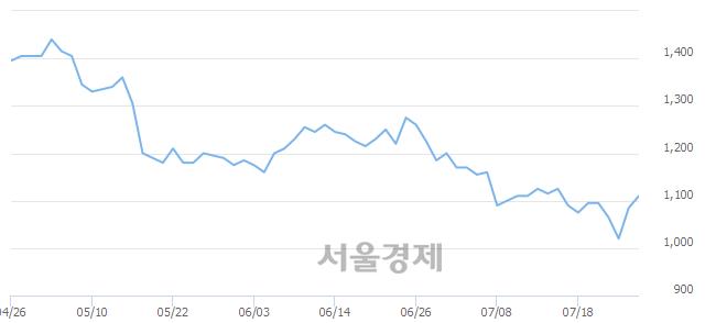코한일진공, 전일 대비 7.37% 상승.. 일일회전율은 1.42% 기록