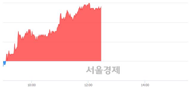 유에스엘, 7.06% 오르며 체결강도 강세 지속(281%)