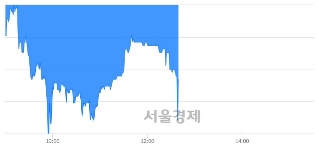코에스엠코어, 매수잔량 339% 급증