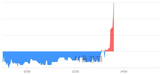 코유진스팩4호, 7.76% 오르며 체결강도 강세로 반전(111%)
