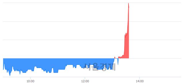 코유진스팩4호, 전일 대비 7.98% 상승.. 일일회전율은 15.56% 기록