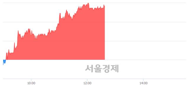 유에스엘, 전일 대비 7.06% 상승.. 일일회전율은 0.22% 기록