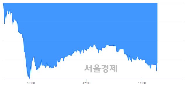 코팬젠, 매수잔량 342% 급증