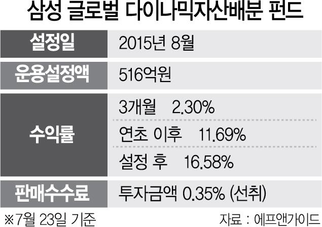 [펀드 줌인]주식·채권·원자재 분산투자 올들어 11.6%수익