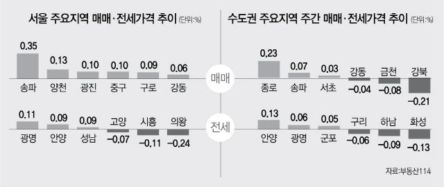 분양가상한제 시행예고에 .... 상승폭 둔화 된 서울 아파트값