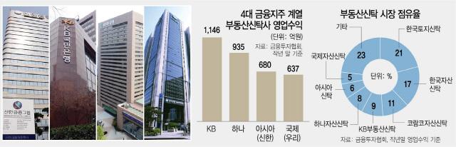'신탁' 품고…4대 금융지주 부동산금융 전쟁