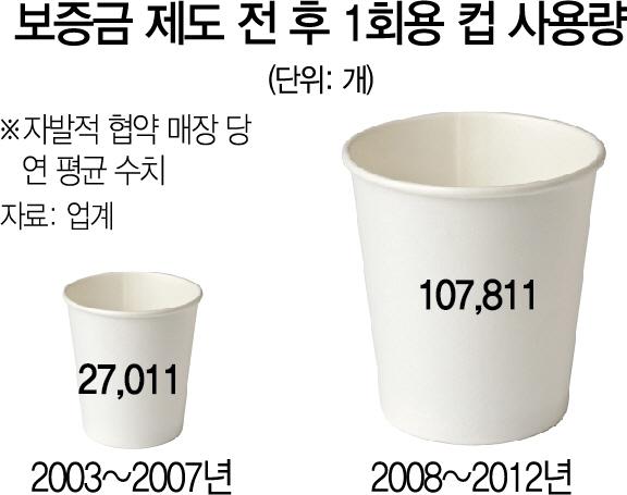 [세바우]매장 밖 1회용컵 사용 여전...수거·재활용 비율 높여야