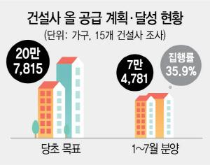 [단독] 올 분양 실적 40% 밑돌아…아파트 공급 가뭄 현실화