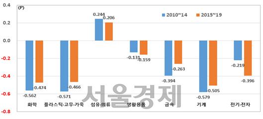 '日 의존도 90% 넘는 품목 48개...수출규제에 한국 경제성장 위협'