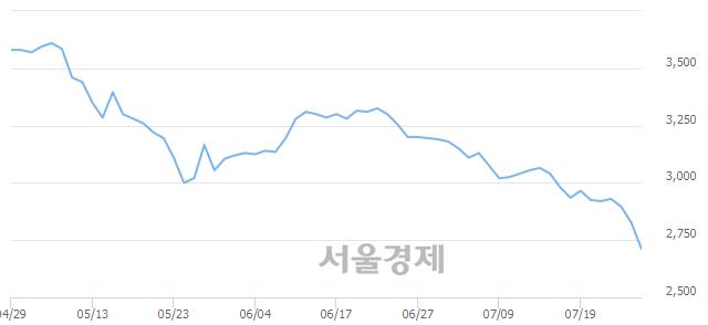 유무림페이퍼, 장중 신저가 기록.. 2,665→2,650(▼15)