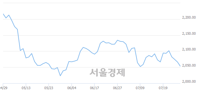 [개장 시황] 코스피 2059.13..  외국인과 기관의 '팔자' 기조에 하락 출발 (▼7.13, -0.35%)