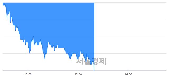 코로보티즈, 장중 신저가 기록.. 13,650→12,700(▼950)