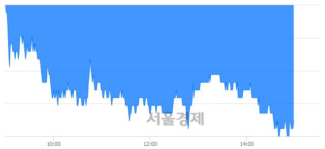 코펩트론, 장중 신저가 기록.. 14,300→13,550(▼750)
