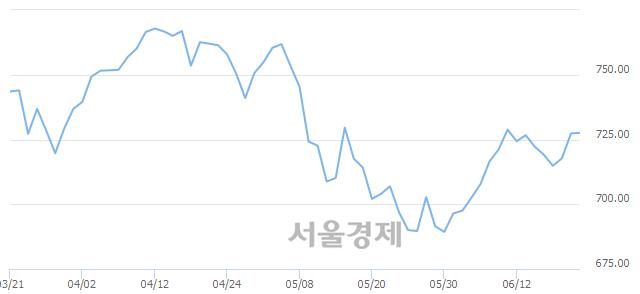 [개장 시황] 코스닥 620.33..  외국인의 순매수에 상승 출발 (▲1.55, +0.25%)