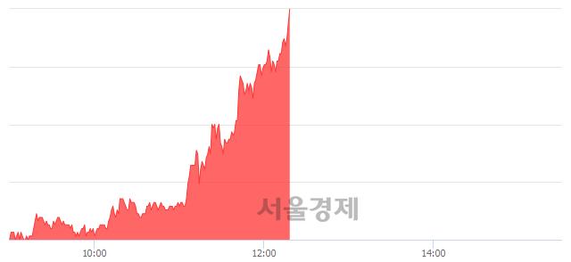 코양지사, 상한가 진입.. +29.65% ↑