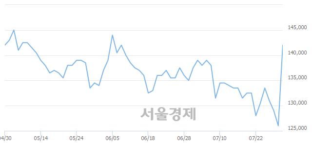 유BYC우, 상한가 진입.. +29.76% ↑
