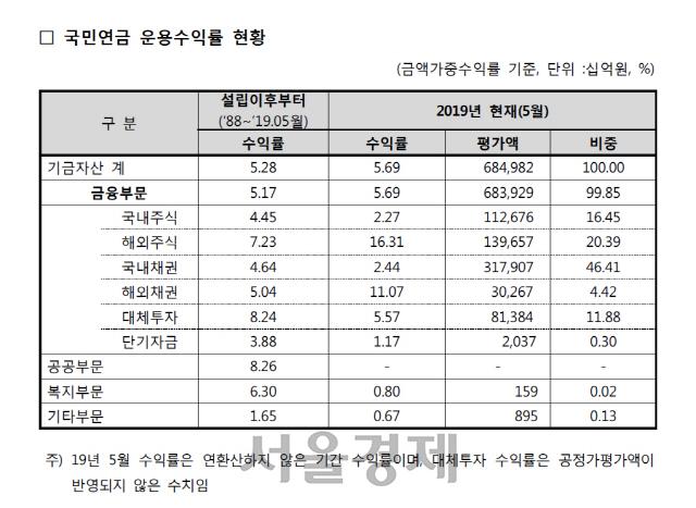[시그널] 국민연금, 5월말 누적기준 수익률 5.69%… 해외부문이 '견인'
