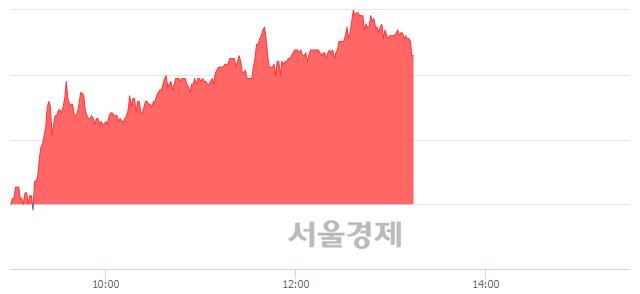 유종근당바이오, 매수잔량 361% 급증