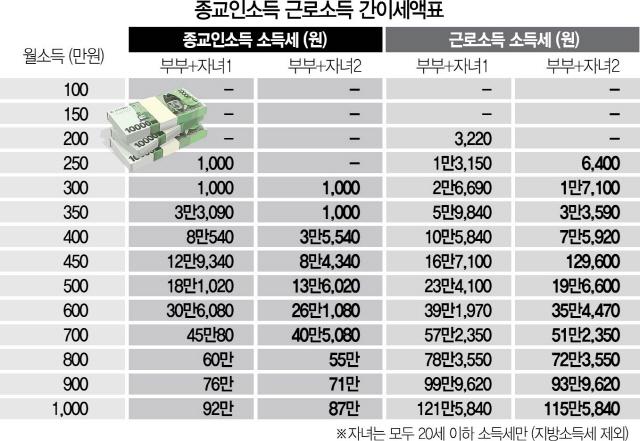 [무늬만 종교인과세]4인가족 월소득 376만원 넘어야 만원 내…대부분 세금 안 내거나 '찔끔'
