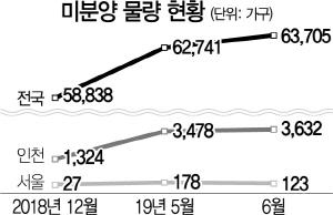 3기 신도시 여파에 쌓이는 인천 미분양