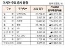 [표]아시아 주요 증시 동향(7월 31일)