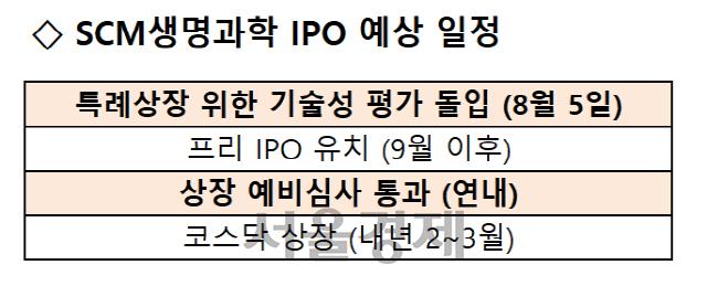 [시그널] SCM생명과학 '기평' 돌입…프리IPO 유치 후 내년 2~3월 상장